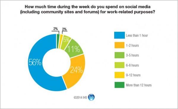 Global-Spec-Social-Media-Graph-e1395676902587